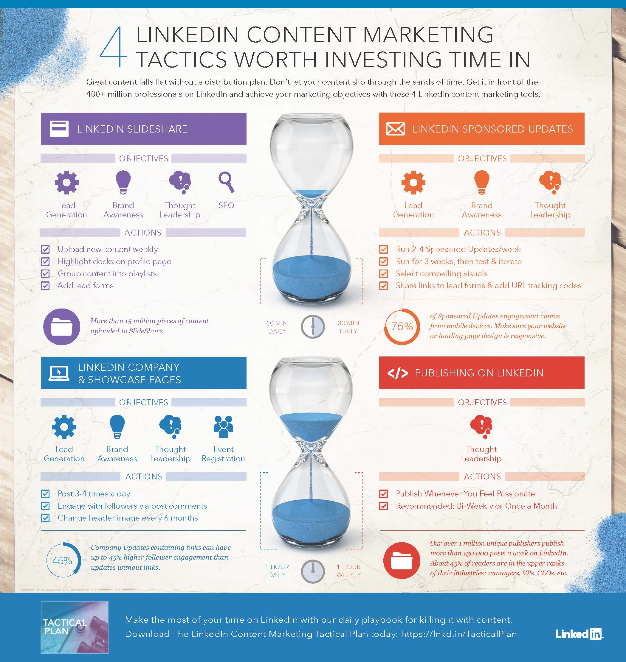 LinkedIn Content Marketing Tactical Plan