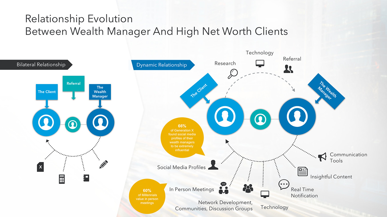 evolution of relationship marketing Evolution of the marketing orientation the history of marketing has seen a fair amount of evolution over time  relationship marketing.