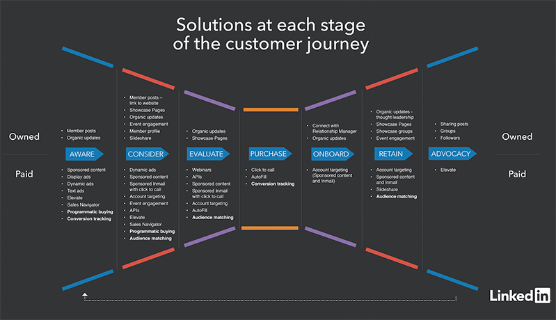 How LinkedIn Can Support Your Customer Journey Mapping LinkedIn - Member journey mapping