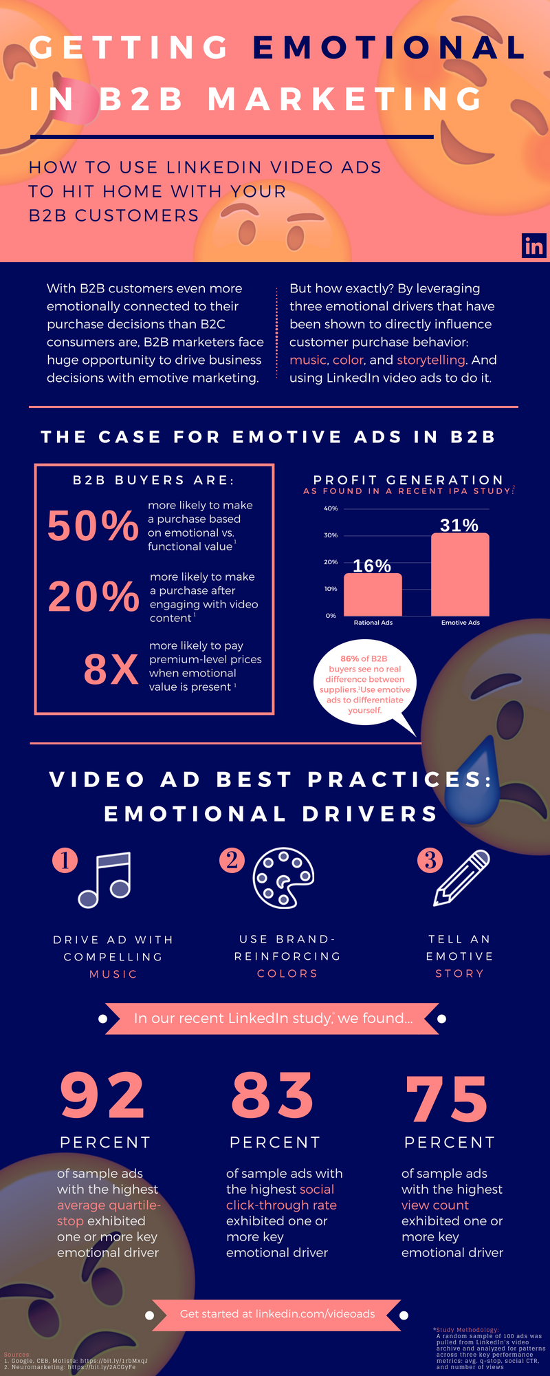 LinkedIn Video Ads Infographic
