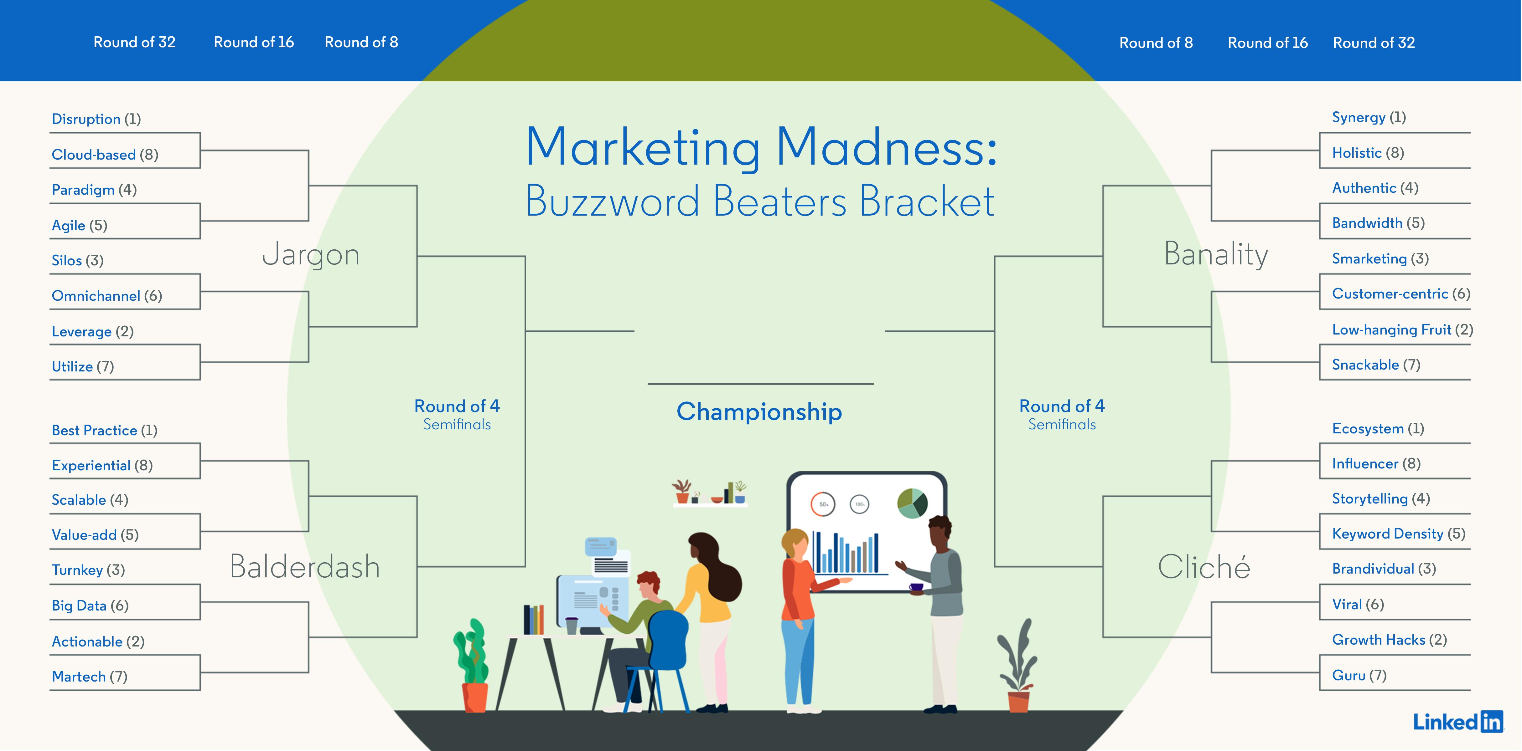 LinkedIn Marketing March Madness