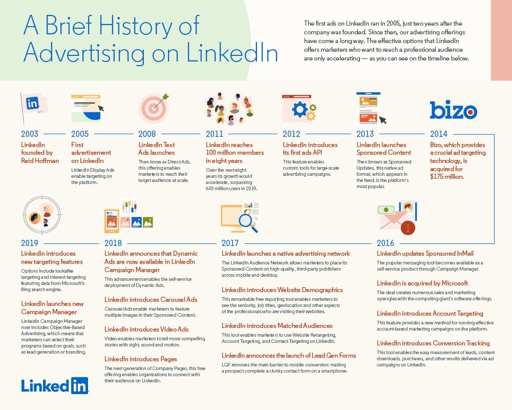 LinkedIn Ads History Timeline