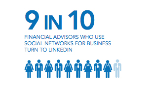 Financial Advisors' Use of Social Media