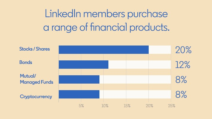 A graph from the Meet the Member research by LinkedIn