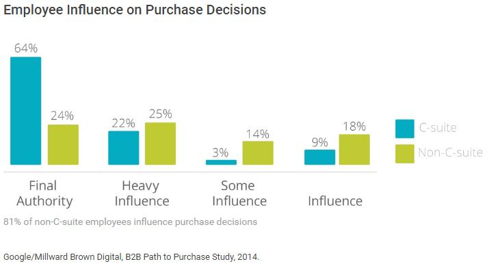 Google/Millward Brown Digital, B2B Path to Purchase Study