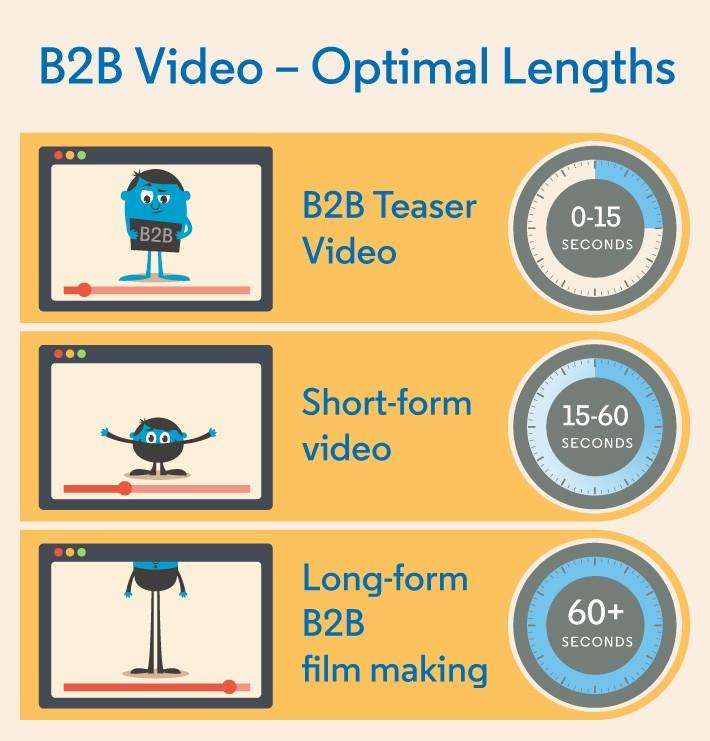 How to create an Oscar-worthy B2B video strategy on LinkedIn