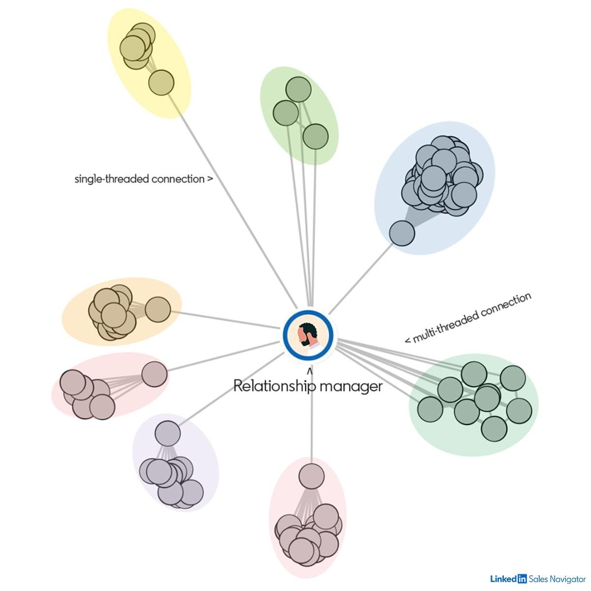 Linkedin Sales Solutions Sales Networking