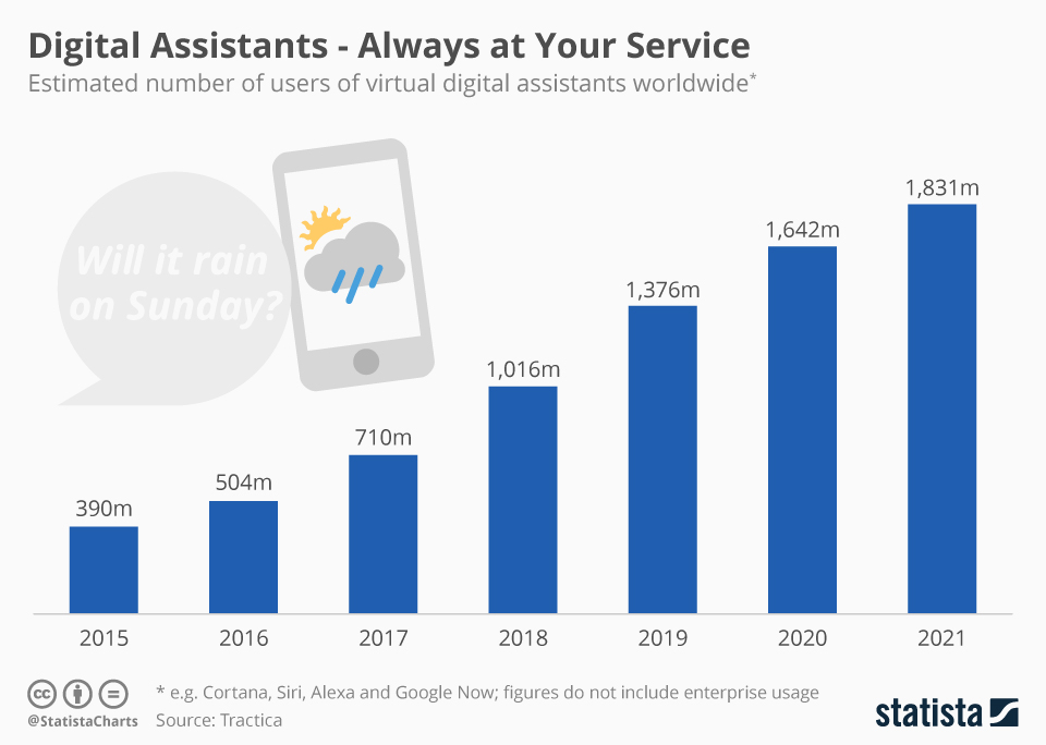 https://www.statista.com/chart/5621/users-of-virtual-digital-assistants/