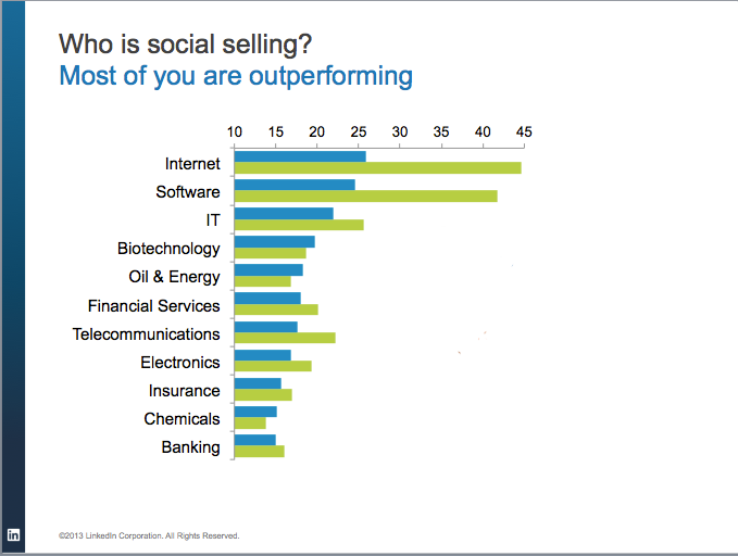 ceb-social-selling