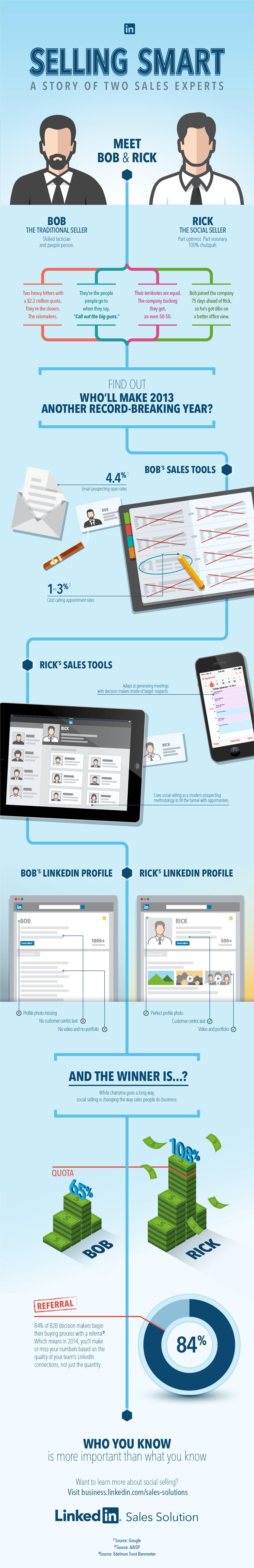 SBI-LinkedIn-SocialSelling