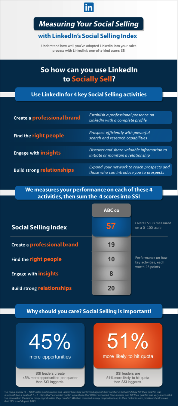 measuring social selling infographic