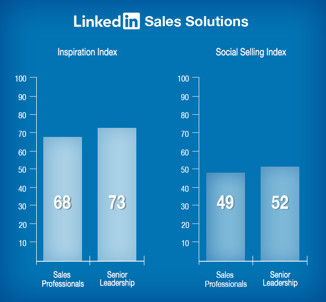 Linkedin-Sales-Solutions-SSI-Inspiration