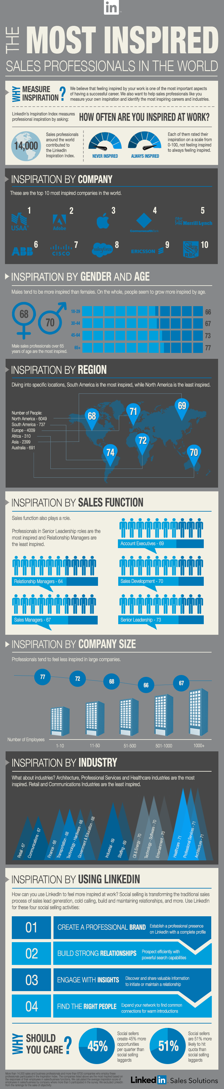linkedin-inspiration-infographic