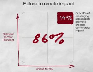 failure-to-create-impact