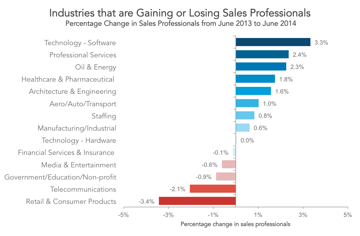 Pct Sales Industry