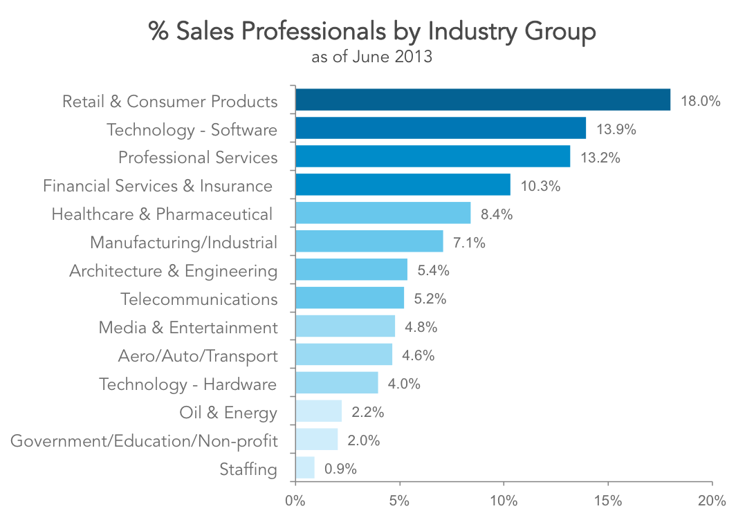 sales industries
