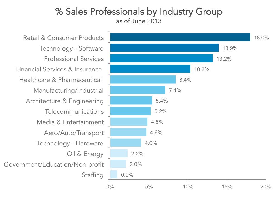 Pct sales