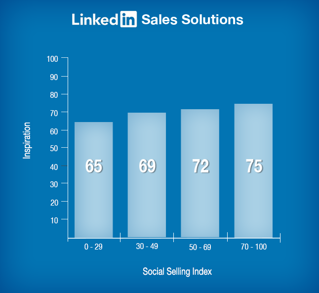 social-selling-index-graph-steer-clear