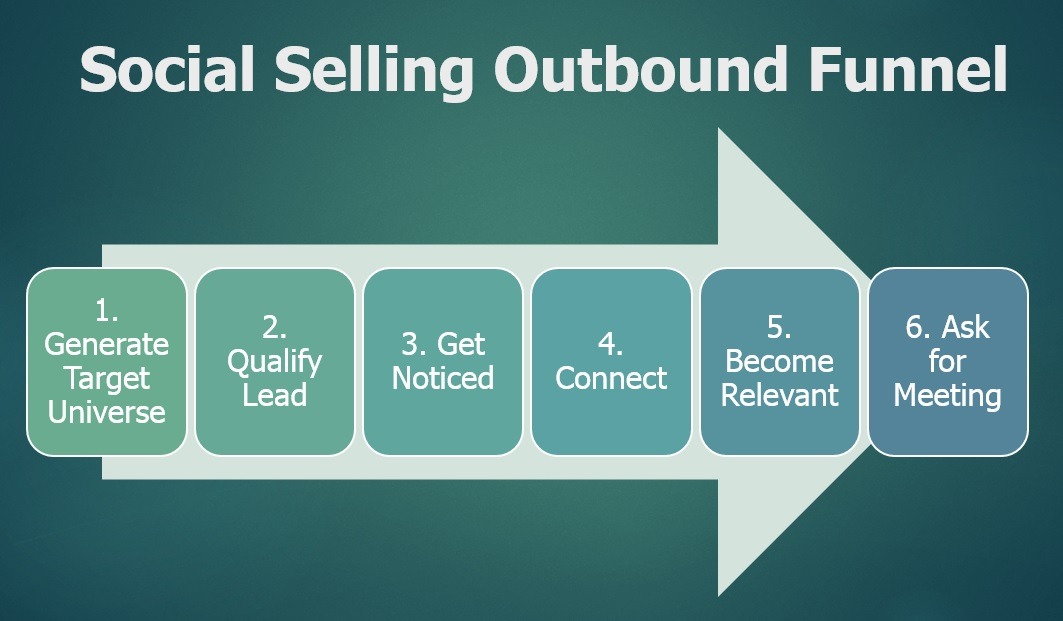 social-selling-outbound-funnel