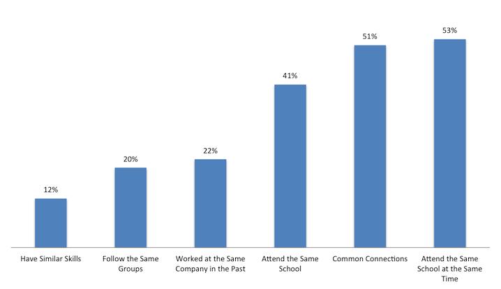 inmail-response-rate