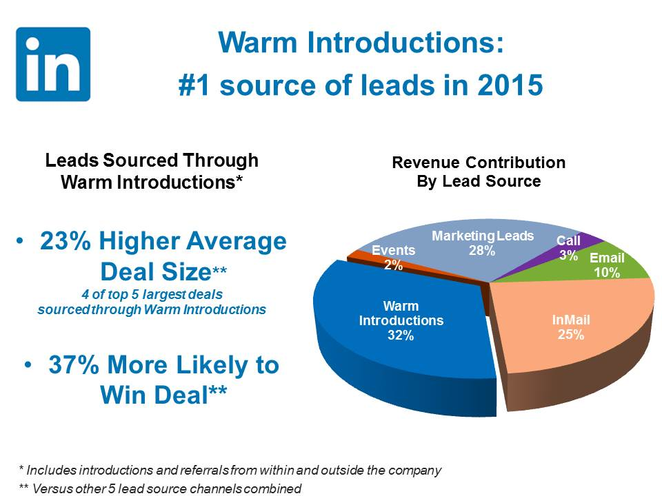 quantifying-social-selling