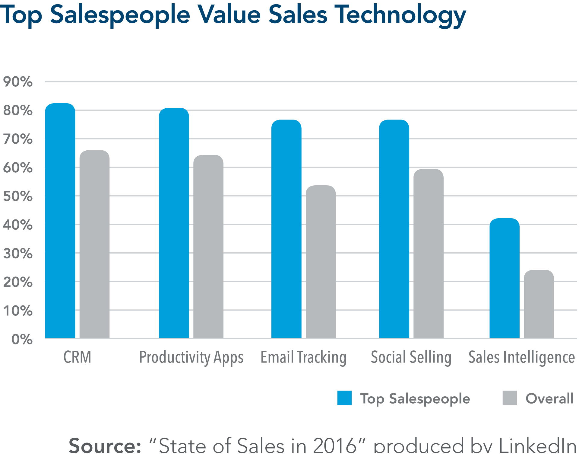 graph-top-salespeople-technology