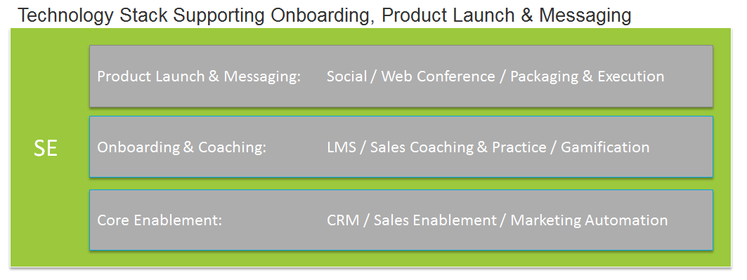 sales-enablement-onboarding