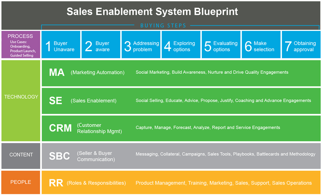 Transforming into a sales machine start with a blueprint linkedin sales enablement system blueprint malvernweather Image collections