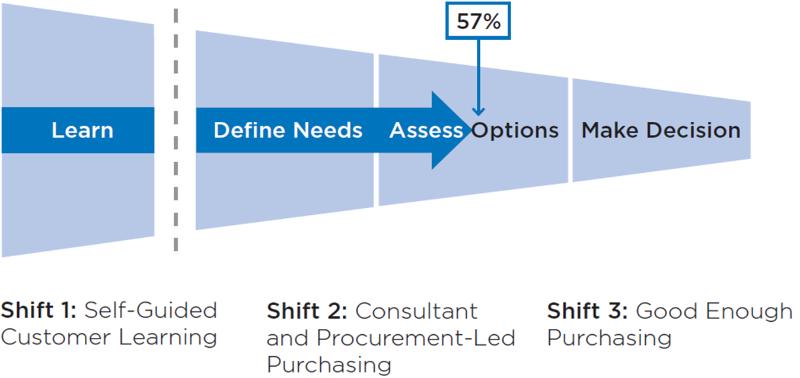 changing-buying-process