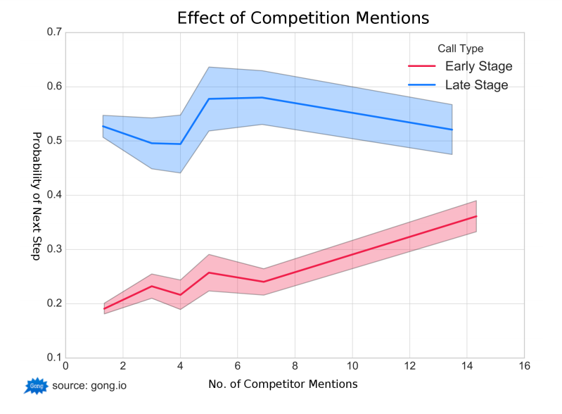 sales-call-competition-mentions-effect