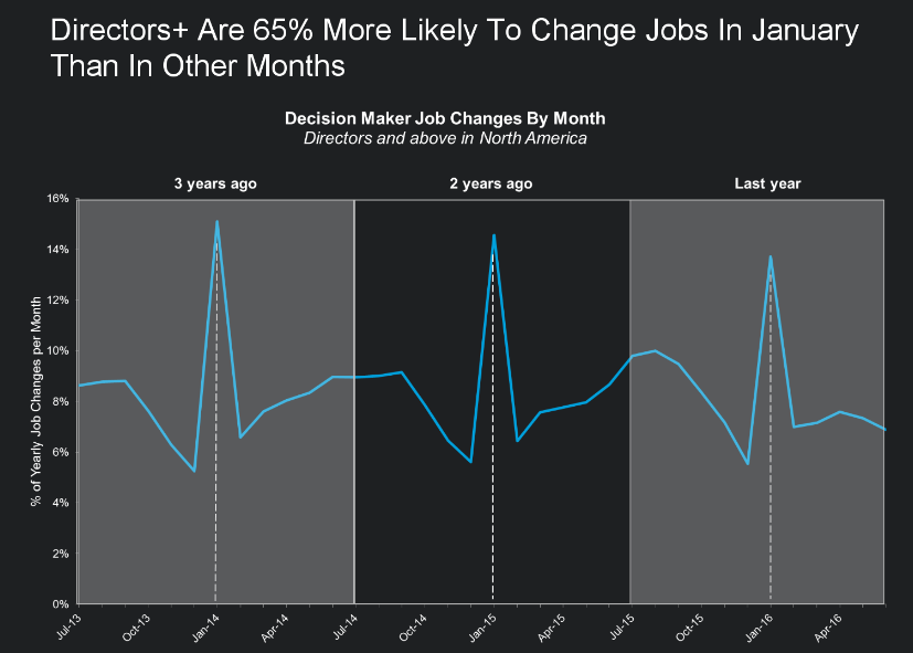 decision-makers-job-changes-chart-graph-data