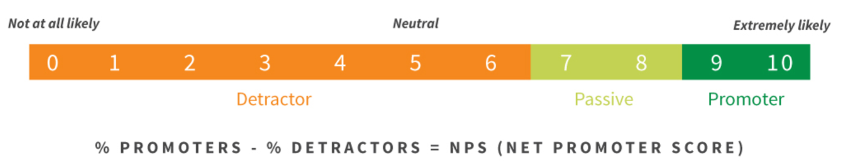 how-to-calculate-net-promoter-score-nps