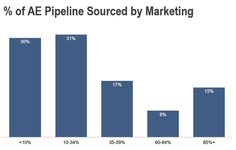 pipeline-sourced-marketing