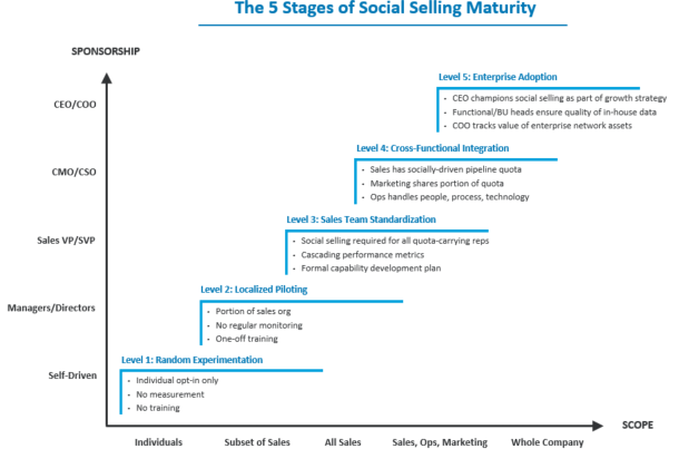 5-stages-of-social-selling