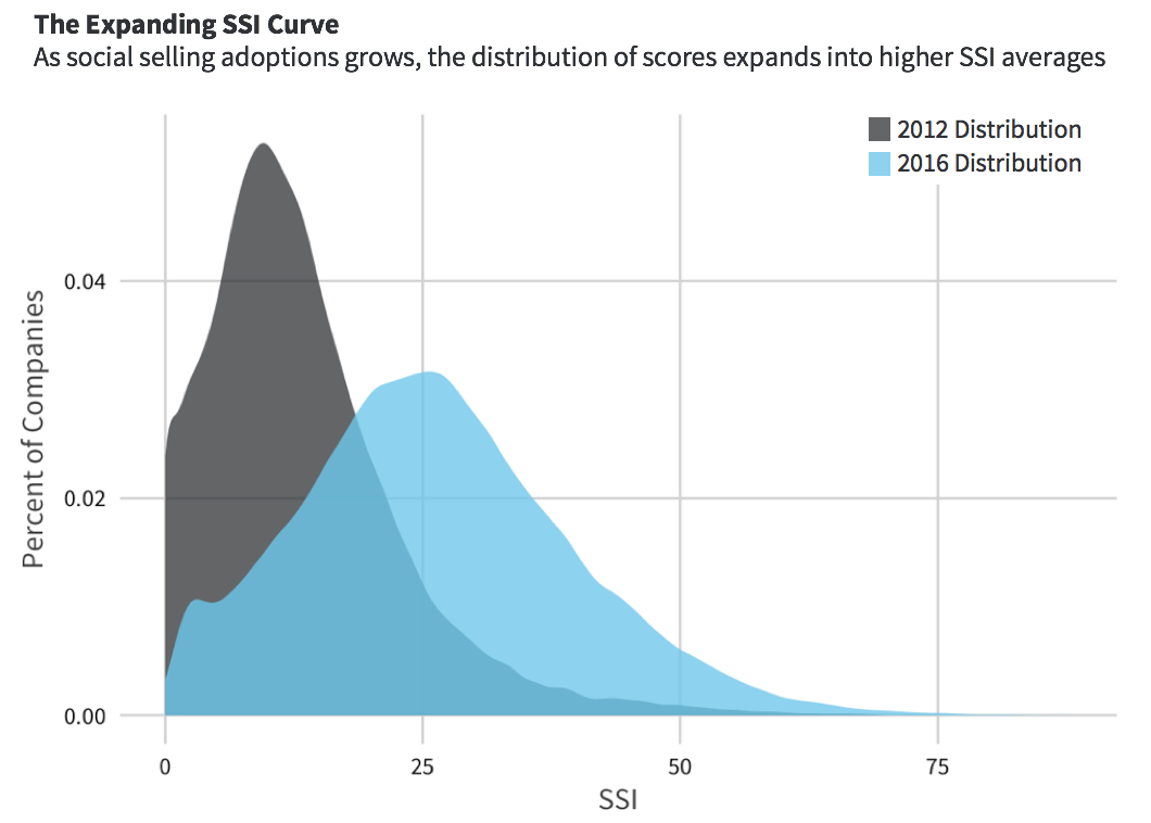 expanding-SSI-curve