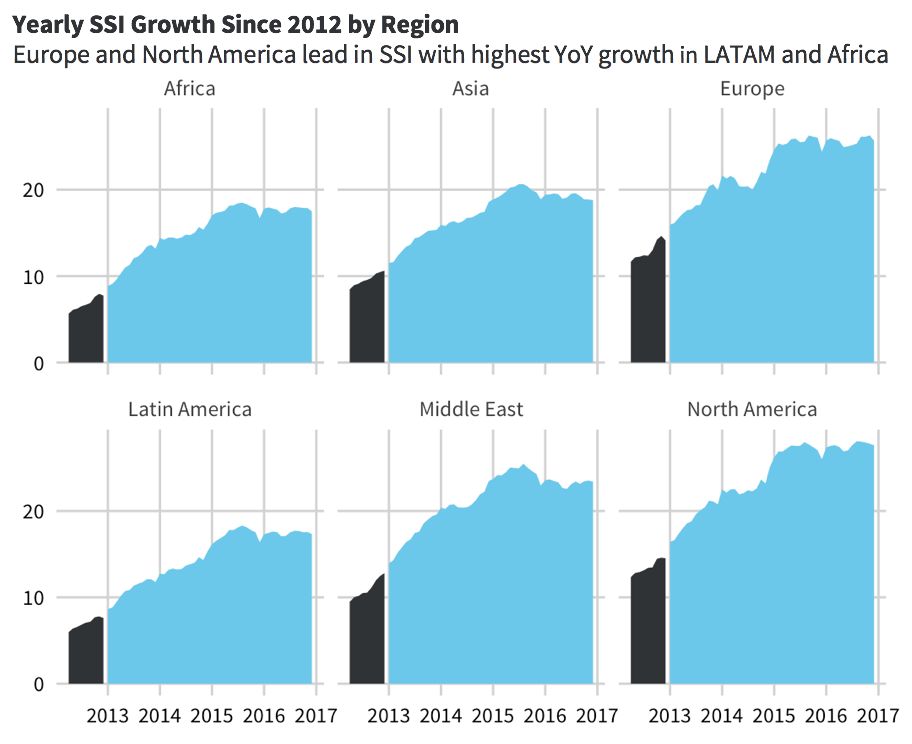 SSI-growth-by-region