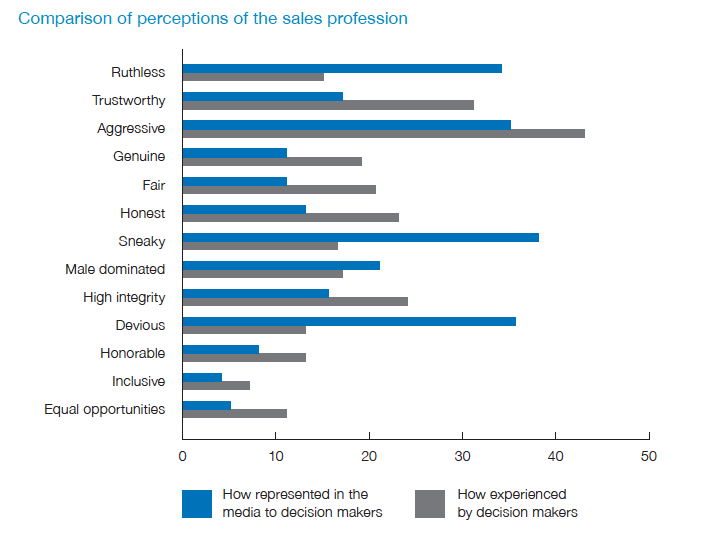 state-of-sales-2017-perceptions
