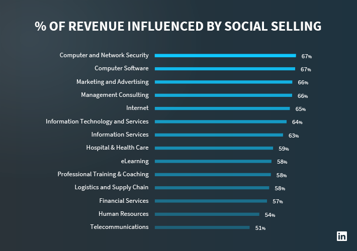 social-selling-industries