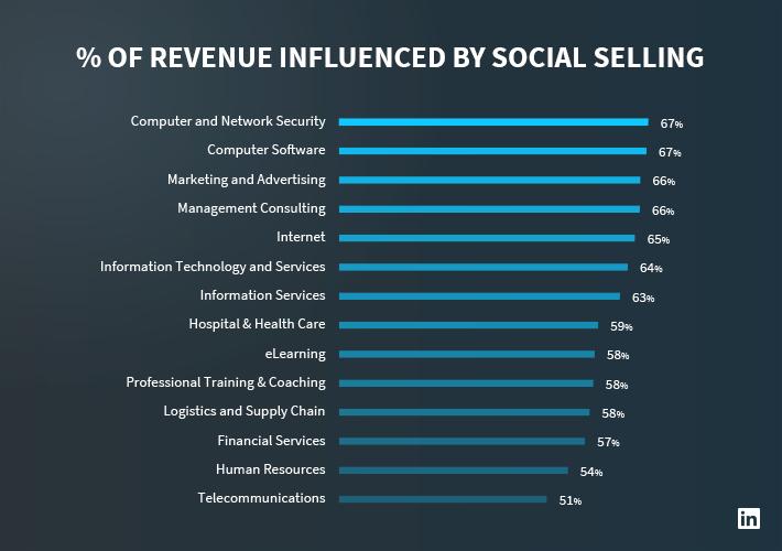 social-selling-industries