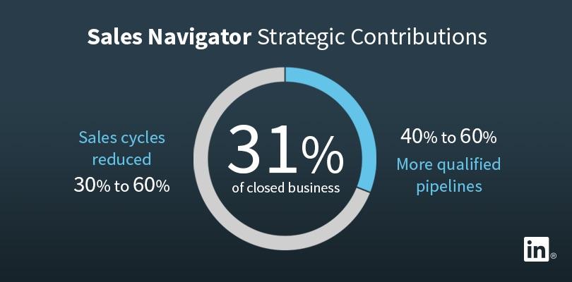 sales navigator strategic contributions data