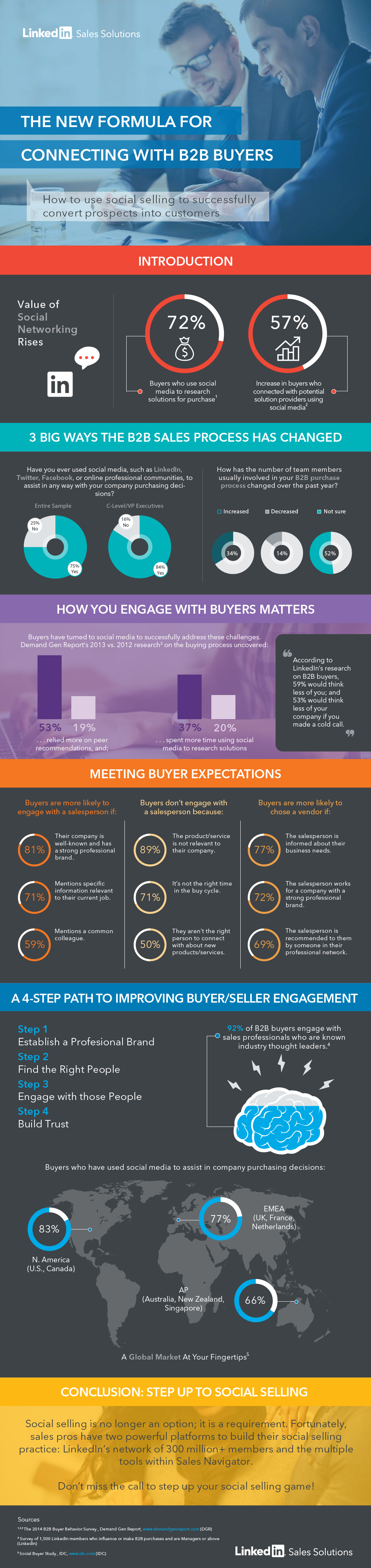 b2b sales engagement infographic