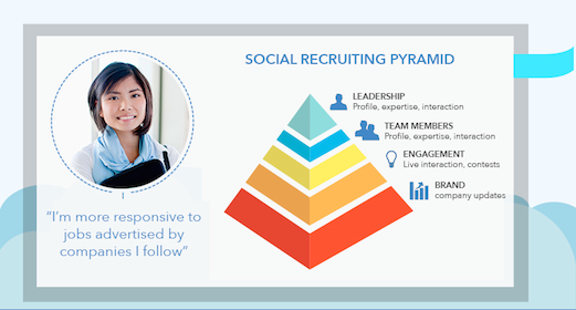 social recruiting pyramid