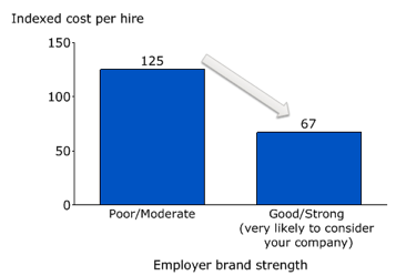 employer-brand-strength