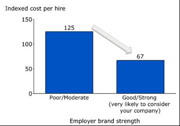 employer-brand-strength