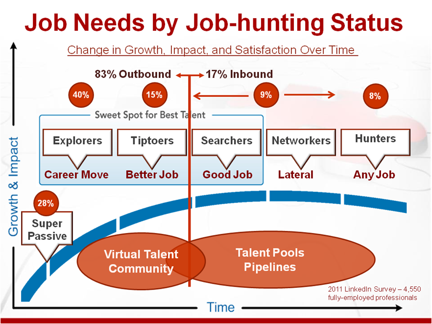 job-needs-by-job-hunting-status-4