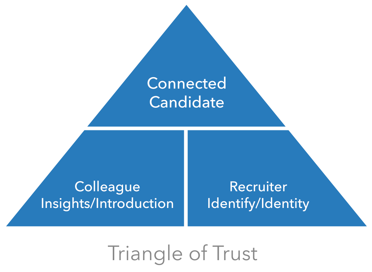 Triangle Of Trust Pictures To Pin On Pinterest Pinsdaddy