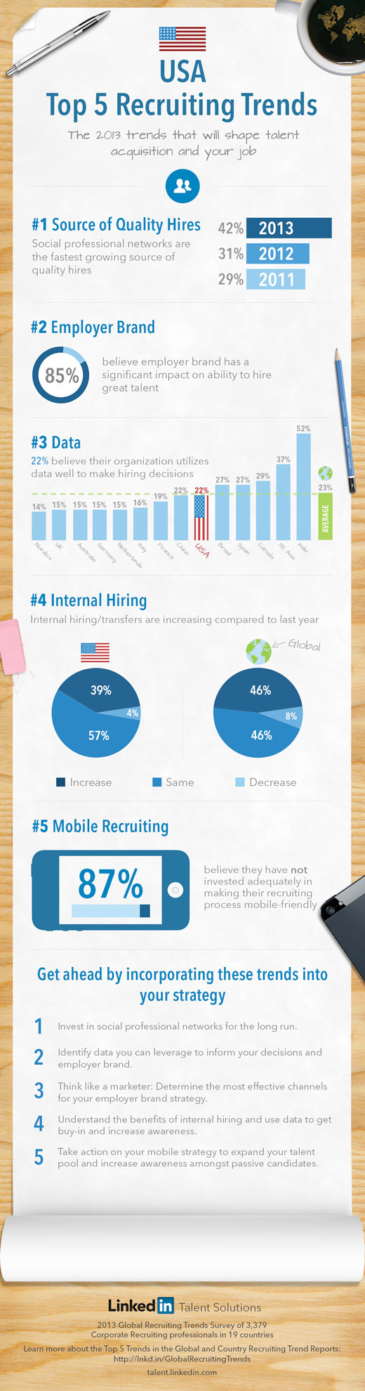 top-recruiting-trends-usa-