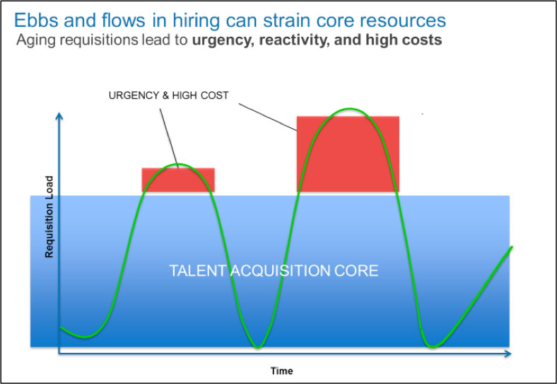 talent acquisition cost