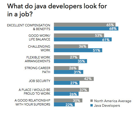 java developers preferences work