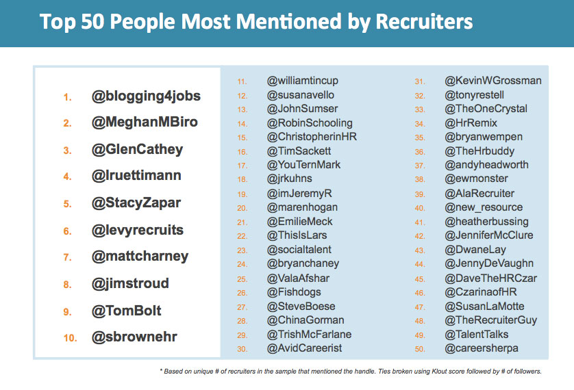 most mentioned recruiters on twitter